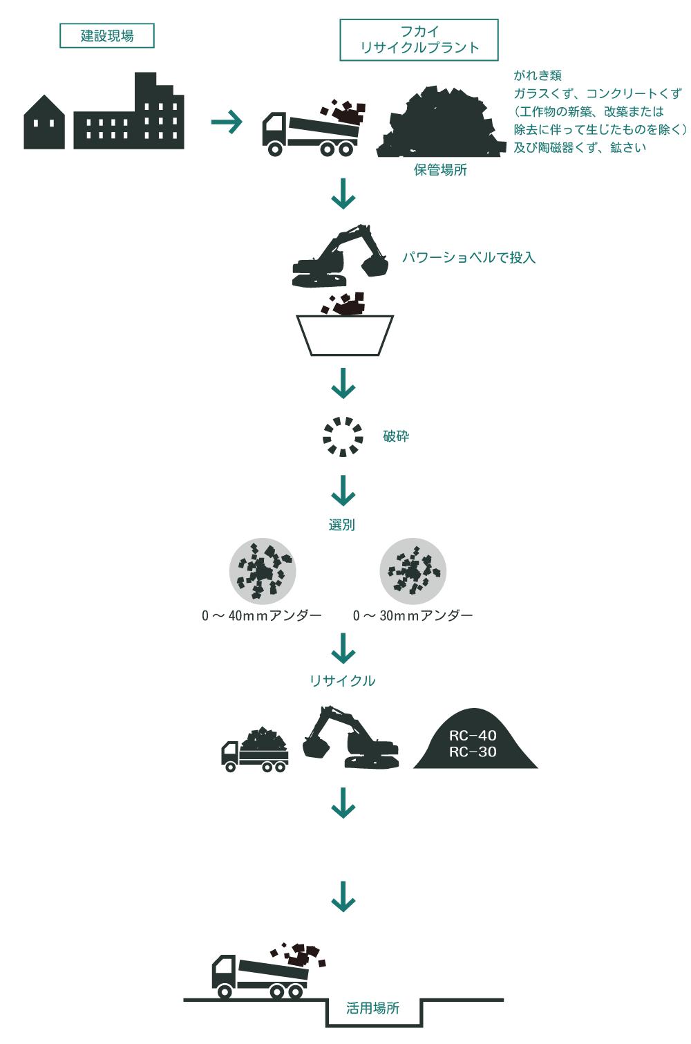 再資源化の流れ